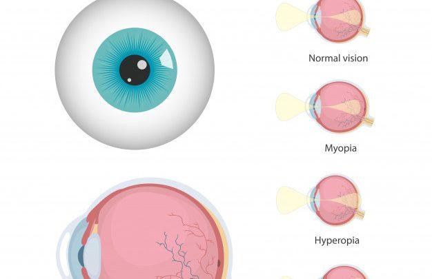 zaburzenia widzenia po lekach